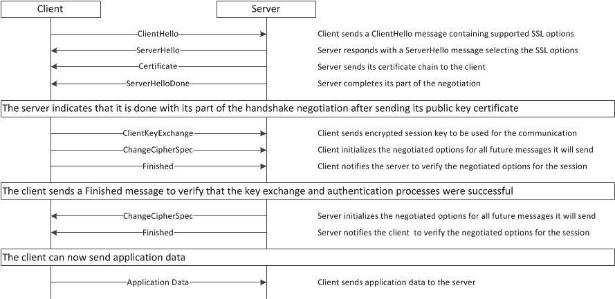 SSL TLS Handshake Ibandhu