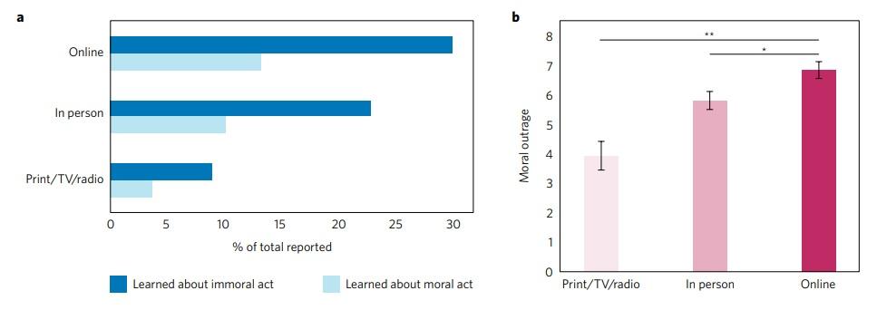 Moral Outrage Statistics - Ibandhu